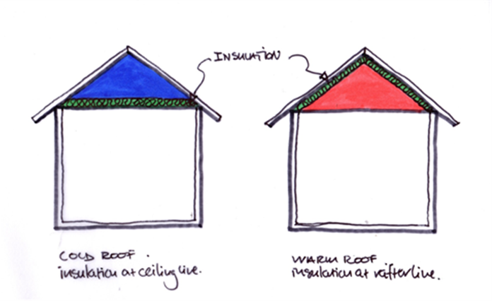 Cold Roof & Warm Roof